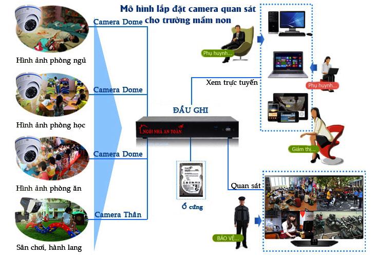 giải pháp lắp đặt camera quan sát cho trường mầm non, nhà trẻ tốt nhất hải phòng